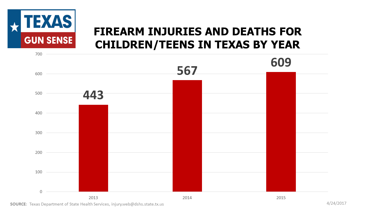 Children (0-19) Injury and Death by Firearm by Year