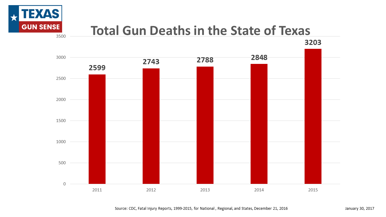 Data on Gun Injuries/Death in Texas