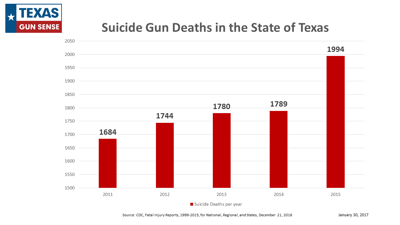 Data on Suicide Death in Texas