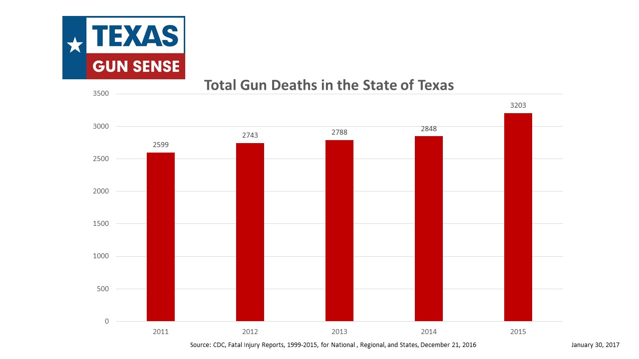 Data on Gun Deaths in Texas 2014