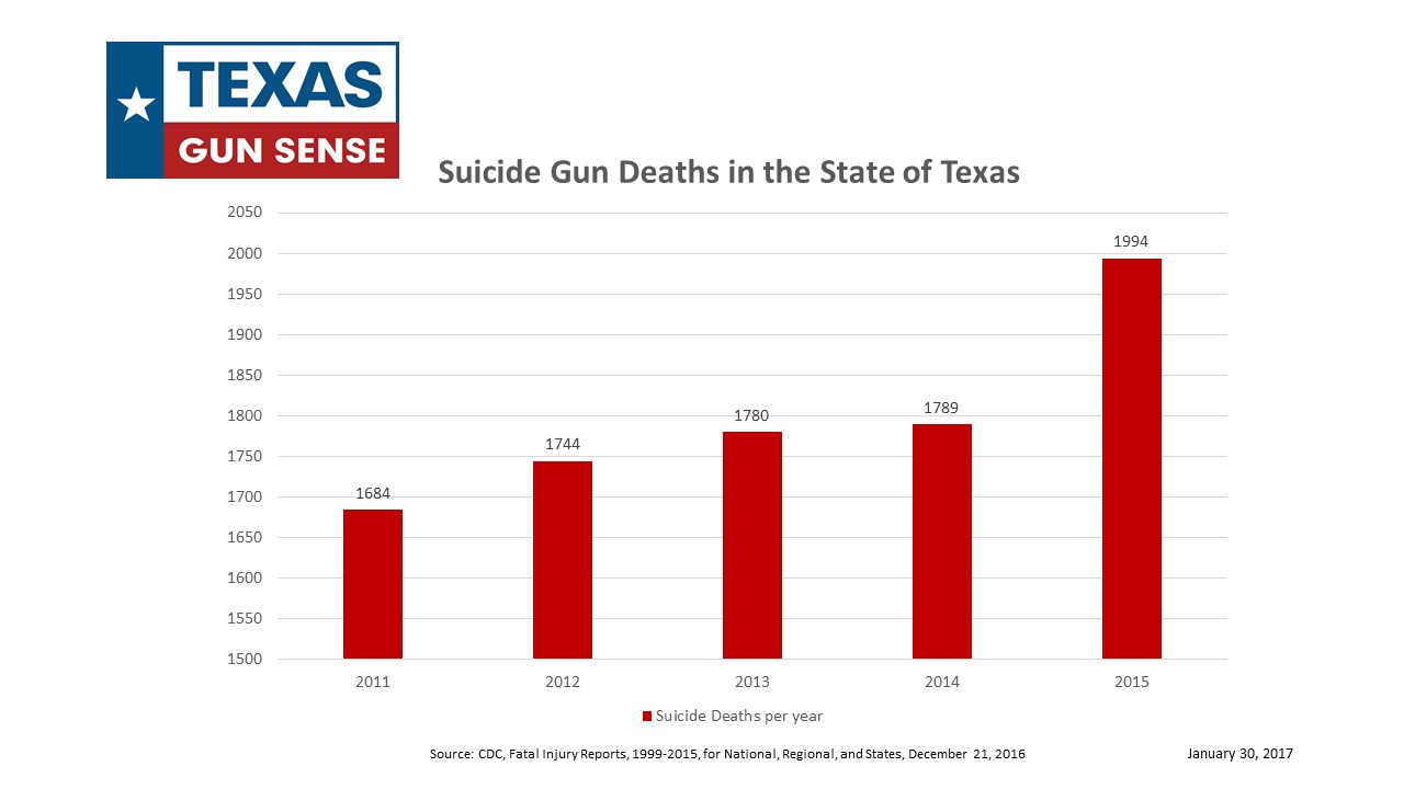 Data on Gun Suicide in Texas 2014